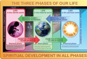 studio1world bahai inspired art - Comparing the 3 phases or realms that we live in. [ENGLISH + DUTCH]
