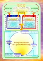 studio1world bahai inspired art - Diagram - 4 Kinds of love + their effects