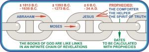 studio1world bahai inspired art - Infographic: Links between religions [ENGLISH]