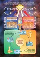 studio1world bahai inspired art - Infographic - 4 kinds of love [ENGLISH]
