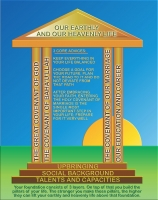 studio1world bahai inspired art - Infographic - Foundation and developments in your life